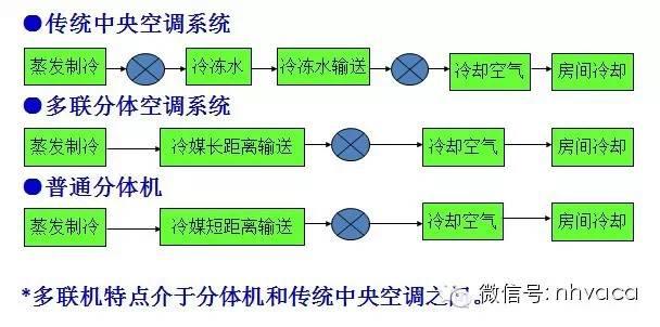 [珍藏版]暖通空调系统的设计与运行实践_12
