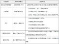 知名房地产集团进度计划管理办法(2018年版)