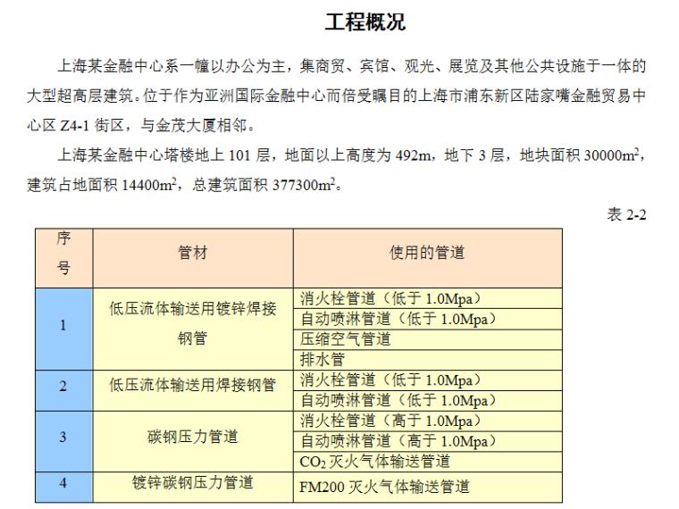 金融中心消防施工组织设计方案(Word.127页)