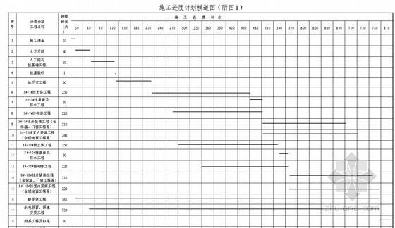 [湖南]高层住宅施工组织设计(剪力墙结构 2011年 附图完整)