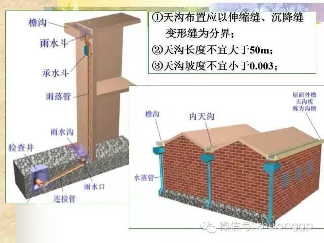 图文解读|建筑雨水排水系统设计!_3