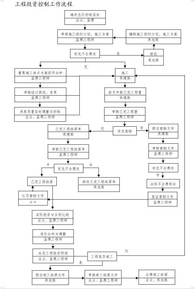 工程投资控制工作流程