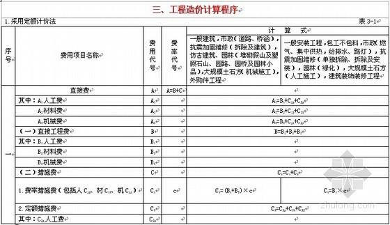 最新甘肃省建筑安装工程费用定额(2009)