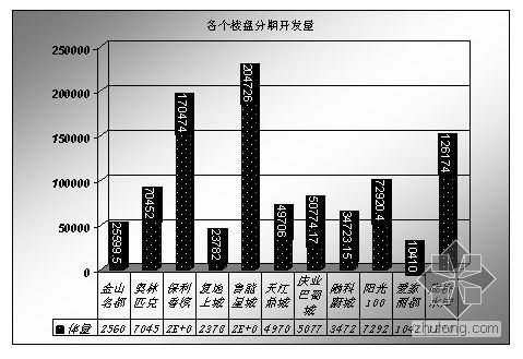 竞争楼盘(户型)市场调查综合分析报告