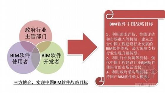 BIM在建筑节能设计方面的应用现状及发展研究