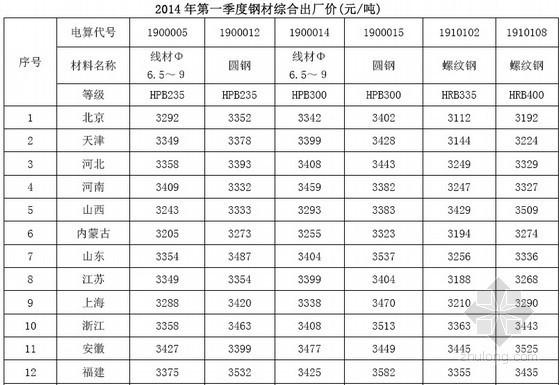 2014年1季度铁路工程材料价格信息(64页)