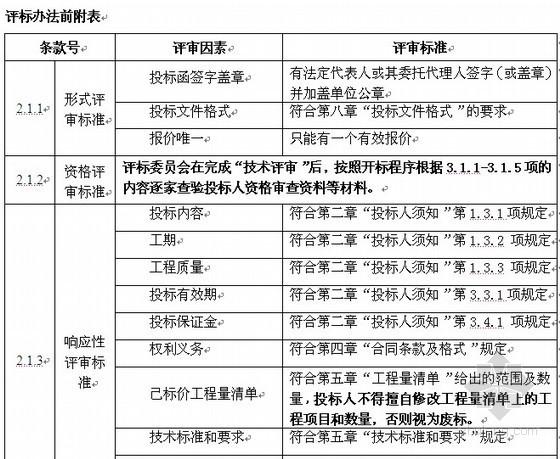 [河南]工厂电子监控系统和安防监控中心改造项目招标文件(2011-02)