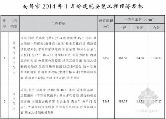 [南昌]2014年1月各类项目建筑安装工程经济指标分析