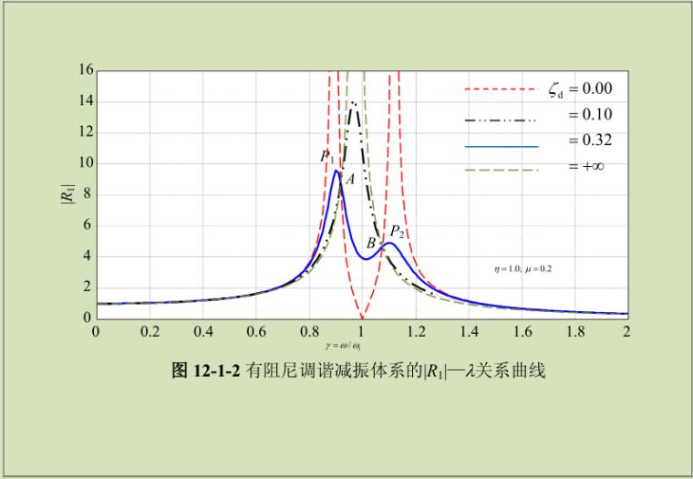 减震与隔震原理_12