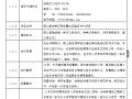 [安徽]颍上县城南瓦房安置社区建设PPP项目招标文件(共63页)