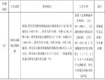 【贵州】桥梁隧道定期检测项目招标招标文件