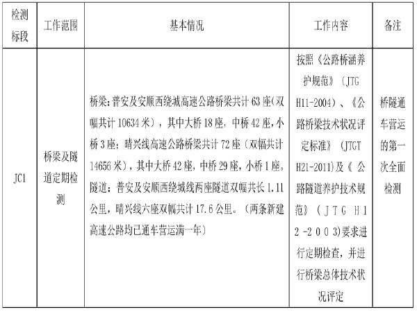 [贵州]桥梁隧道定期检测项目招标招标文件