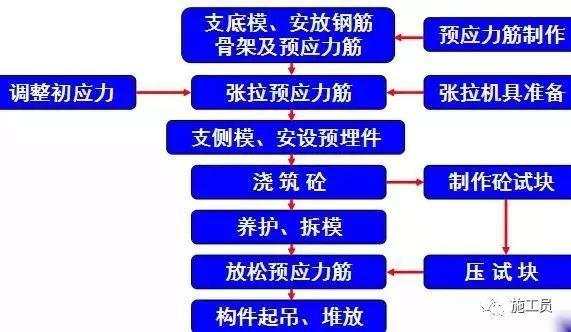 预应力技术活儿一定要懂,做个真才实学的桥梁工程师!_12