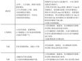徐州市G206大吴桥加固工程施工图设计说明