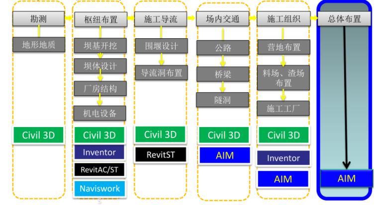 黄登水电站施工总布置BIM协同设计(PPT成果汇报)_2