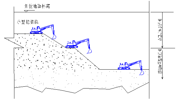[广东]地铁深基坑土方开挖及降水施工方案