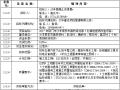 2017年12月份沙洋县李市镇耕地提质改造项目招标文件
