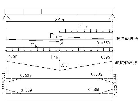 后张法预应力一级公路桥梁毕业设计(96页)