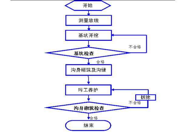 京沪高速铁路三标段三工区隧道施工技术交底