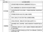 工程类款项支付管理流程