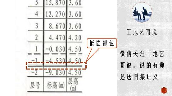 5种柱子的2种标注方法,啥叫嵌固部位?soeasy!_17