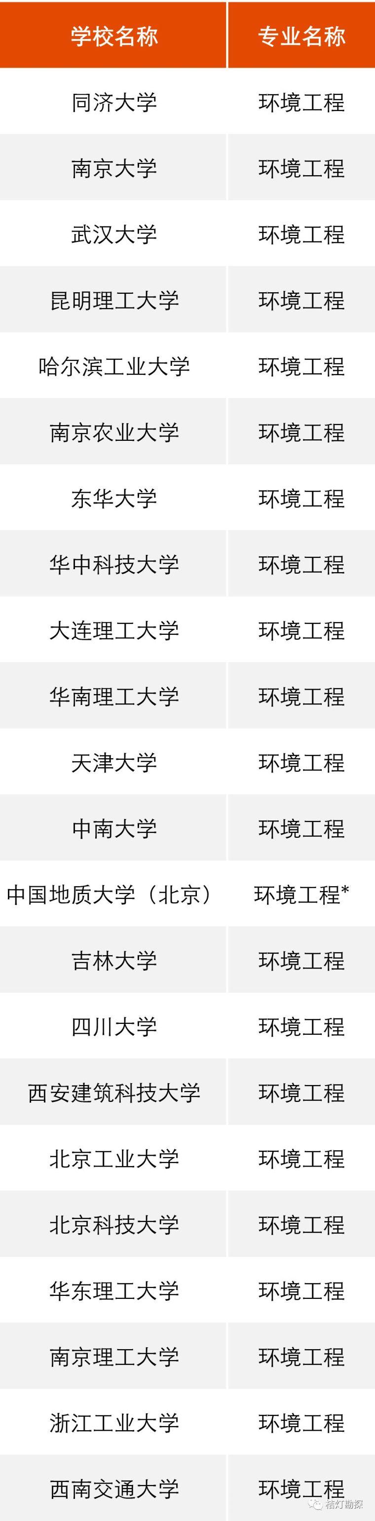 """教育部公布293个地学类工科专业进入全球""""第一方阵""""!_9"""