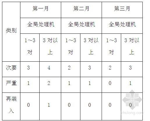 2014年弱电工程监理管理细则