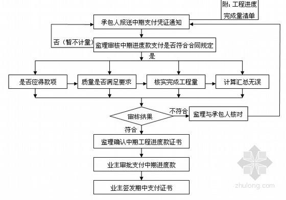 [浙江]高速公路工程监理实施细则(道路工程 桥梁工程)