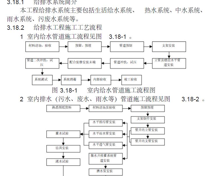 陕西人保大厦施工组织设计合稿(EPC总承包项目)_5