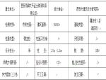 【西安】雨润一期桥梁桩基检测招标文件