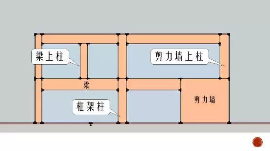5种柱子的2种标注方法,啥叫嵌固部位?