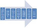 CAD-REVIT-机电综合管线图教程