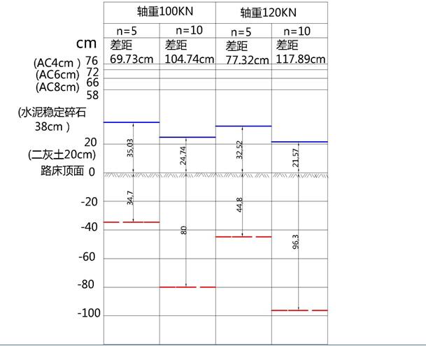 壳牌沥青路面设计软件BISAR3.0计算路基工作区在实际工作中的应用