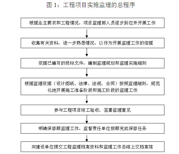 [山东]钢结构工业厂房建设监理规划(图表丰富)