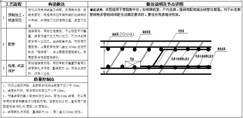 知名房地产公司机电做法标准(图集)_1
