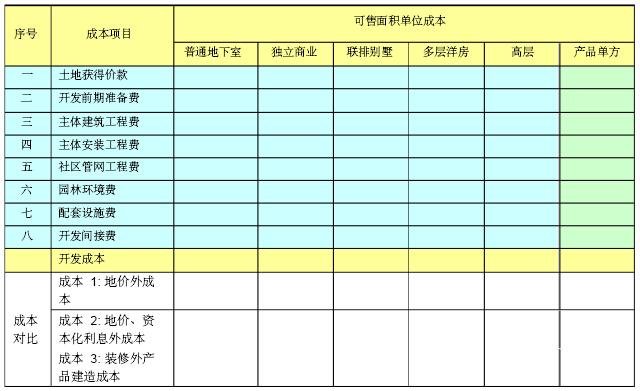 [江苏]房地产公司成本管理手册(146页,图表丰富)_3