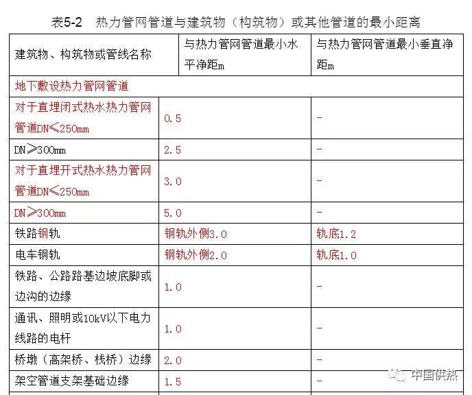 压力管道设计技术规定(城市热力管网)_3