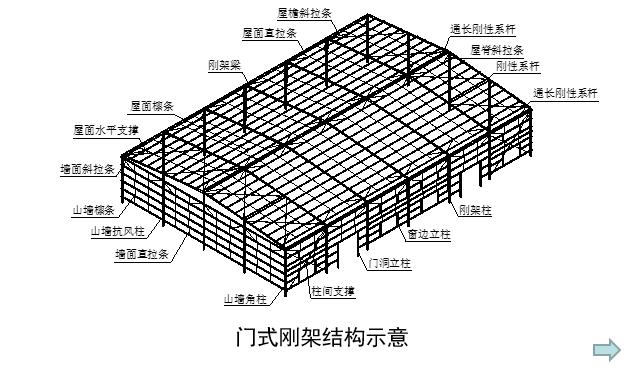 轻型门式刚架结构设计