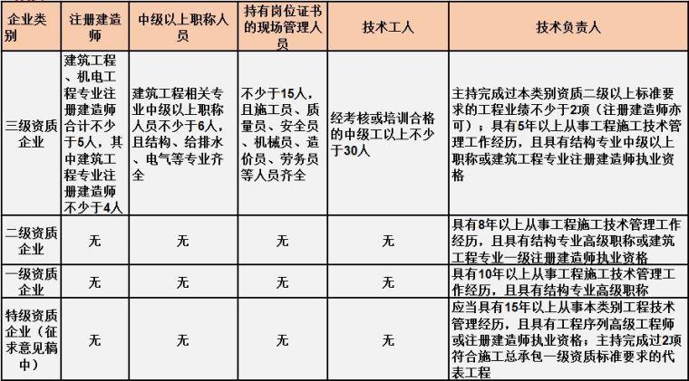 住建部最新施工总承包资质标准人员要求[建议收藏]_1