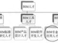 建立企业级BIM生产力需要哪些BIM专业应用人才_