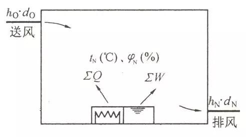 空调负荷计算与送风量的确定_7
