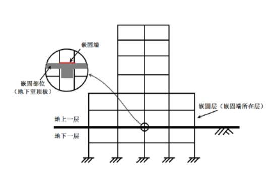 结构嵌固层的判定与设计控制论文