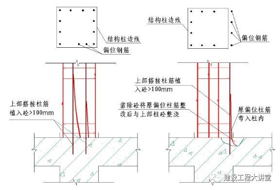 現場墻、板、梁鋼筋連接施工要點及常見問題_8