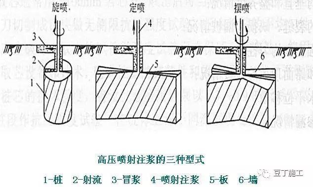工程中几种常见的止水帷幕形式,未来降水极有可能被禁止,帷幕止_8