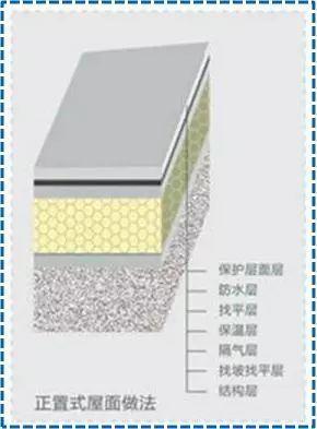 屋面SBS卷材防水详细施工工艺图解及细部做法