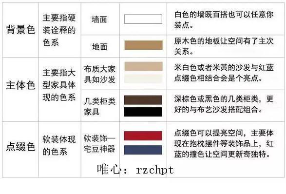 美式风格的家居颜色应如何搭配?