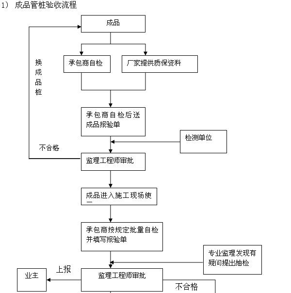 建筑工程监理规划及监理细则汇总(流程图)_2
