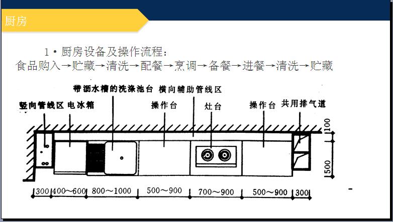 房地产住宅项目套型设计详解(实例分析)_3