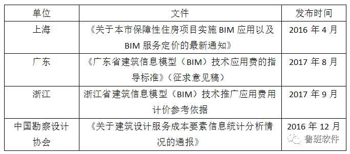 [客座主编]BIM与学位教育