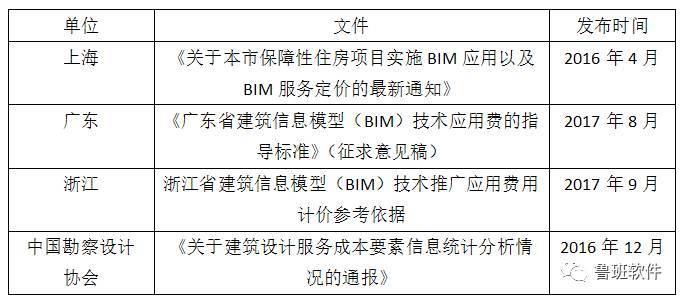 BIM收费标准汇总,再也不用担心被坑了!